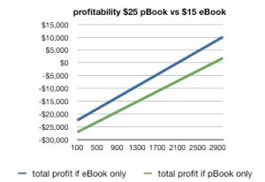 Profitability $15 ebook, $25 pbook