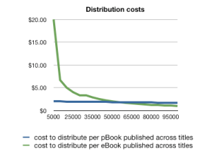 Distribution costs for books