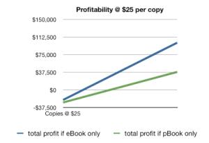 Profitability at $25 per copy